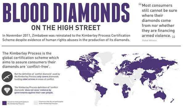 blood diamonds on the high street
