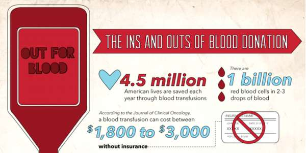 Urgent Health Care Infographics