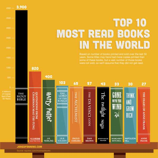 Iconic Literary Charts