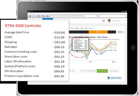 Competitive Commercial Pricing Systems