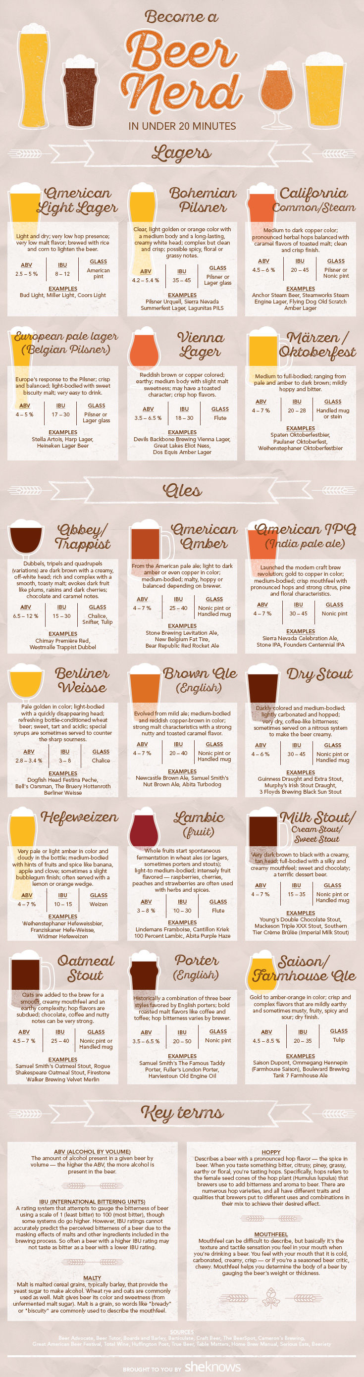 Explanatory Brew Guides