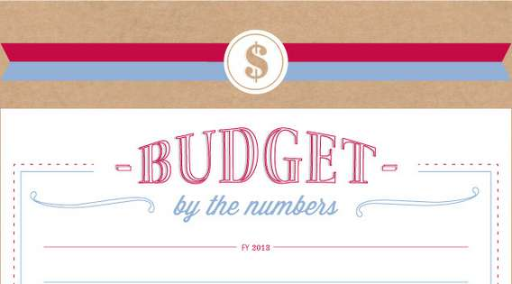 budget by the numbers