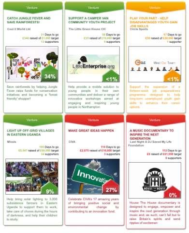 Social Crowdfunding Platforms
