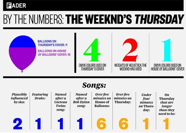 By The Numbers: The Weeknd's Thursday