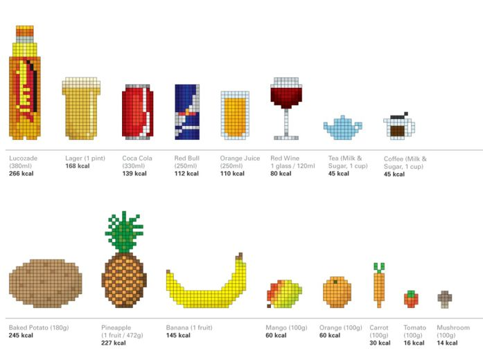 Pixelated Nutrition Charts
