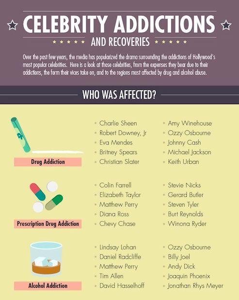 Scary Celeb Rehab Statistics
