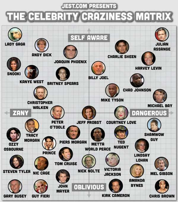 Celebrity Craziness Matrix