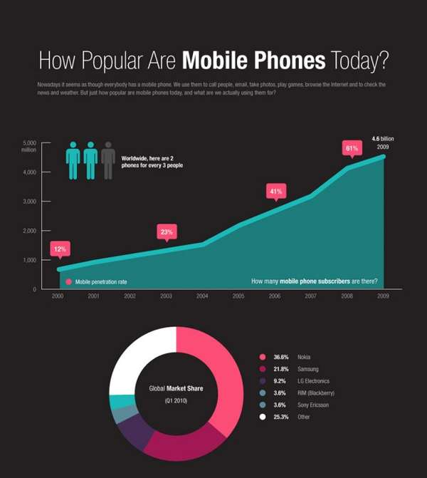 Mobile Popularity Infographics