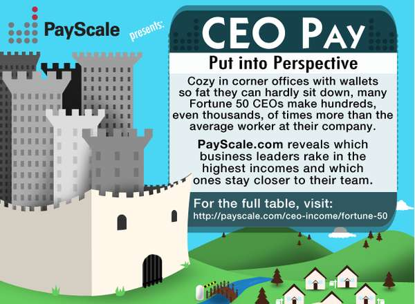 ceo pay put into perspective