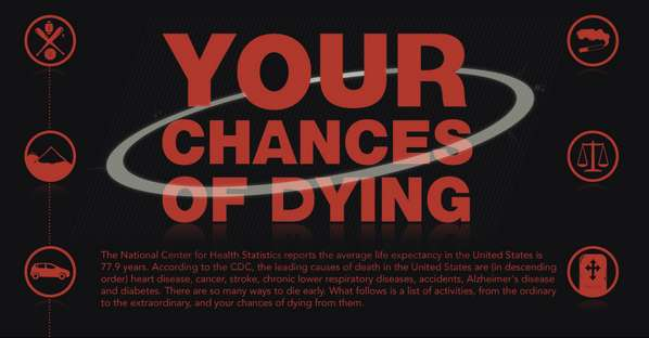 chances of dying infographic