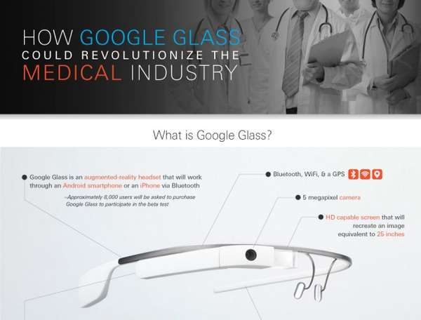 Medical Revolution Infographics