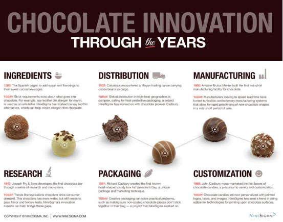 Historical Chocolate Infographics