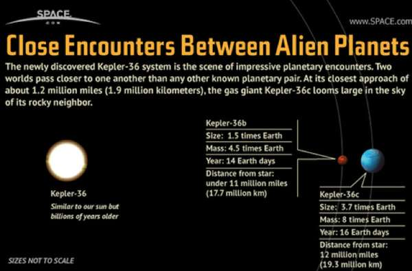 'Close Encounters Between Alien Planets'