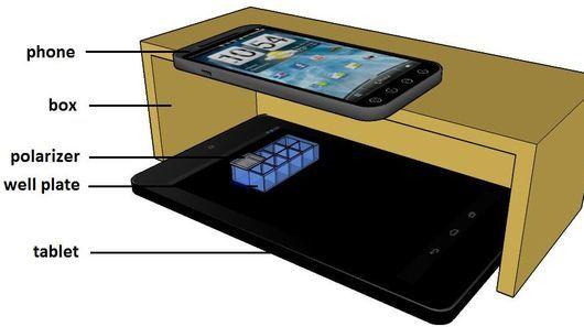 Portable Diagnostic Tools
