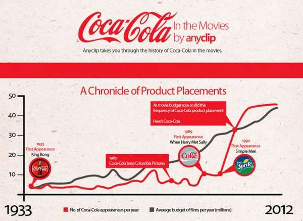 coca cola in the movies infographic