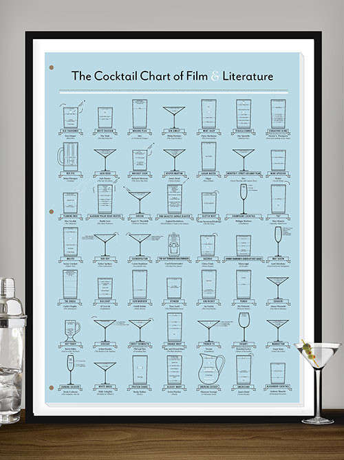 Pop Culture Cocktail Charts