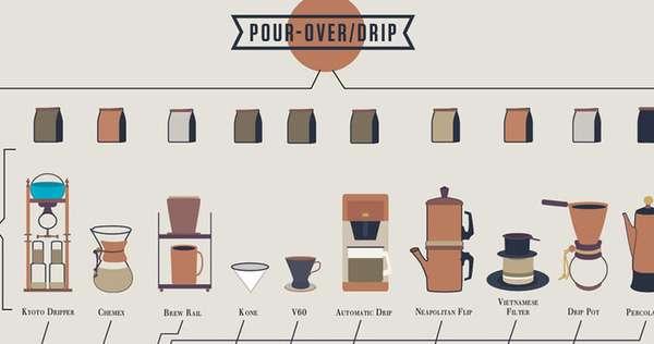 Caffeine Connoisseur Infographics