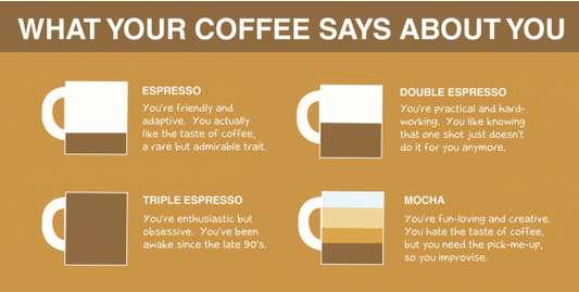 Personality-Revealing Coffee Graphs