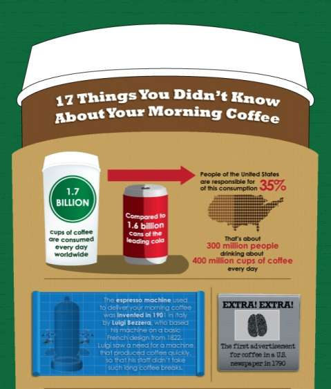Revealing Caffeine Facts