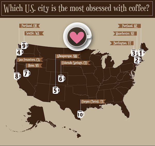 Regional Coffee Lover Charts