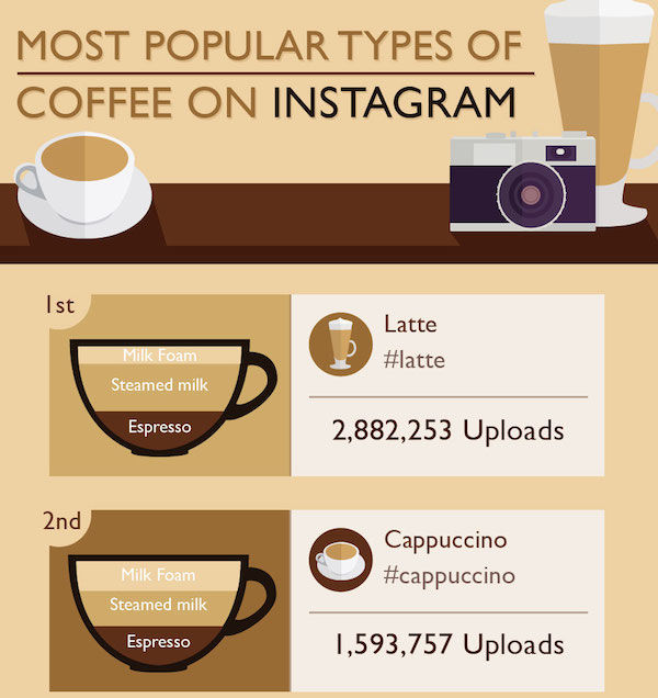 Commonly Captured Coffee Charts
