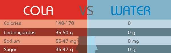 Beverage Comparison Charts