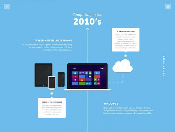 Visual Computer History Infographics