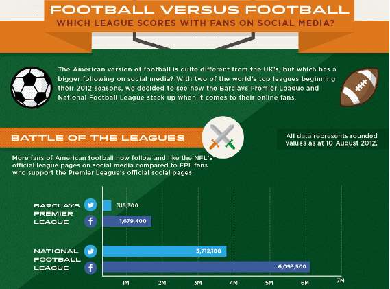 Comparative Sports Fans Graphics