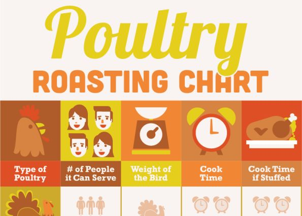 Proper Poultry-Cooking Charts