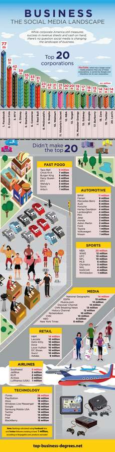 Corporate Social Media Infographics