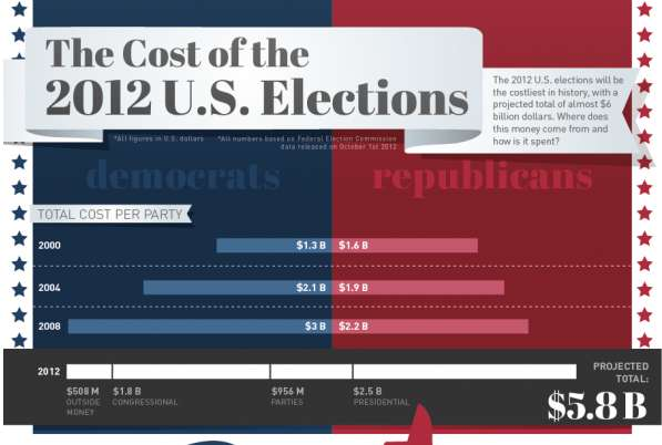 Cost of the US election