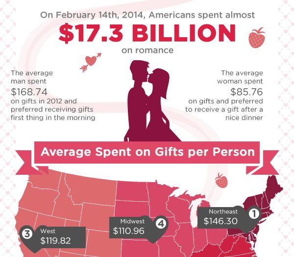 Romantic Finance Charts : Cost Of Valentine's Day
