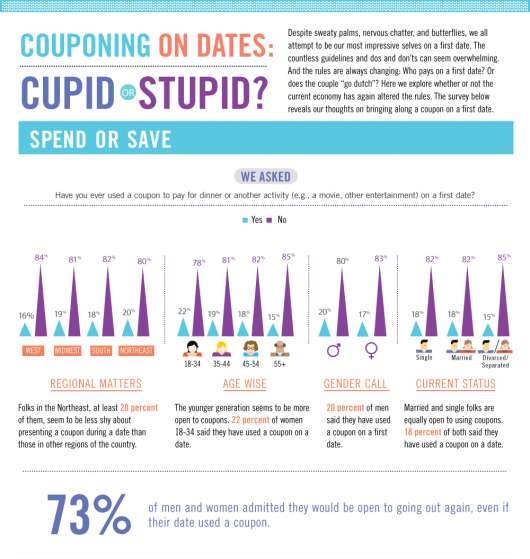Couponing on Dates Infographic
