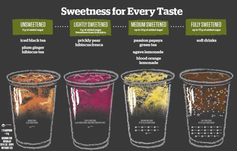 Custom Sweetness Drinks