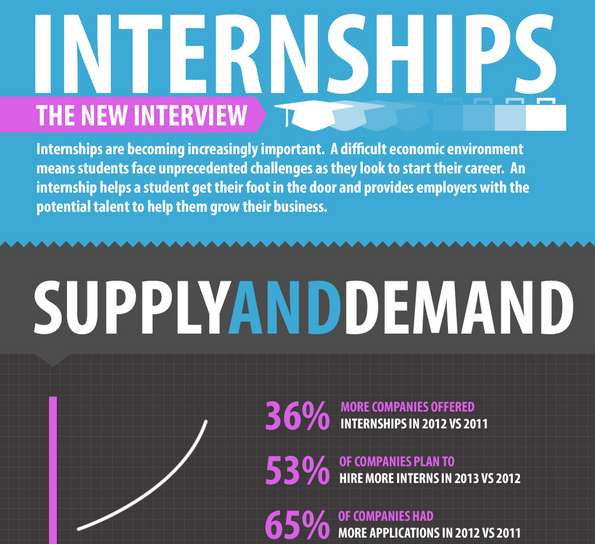 Interview-Internship Comparison Charts