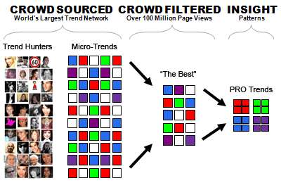 crowdsourced trends