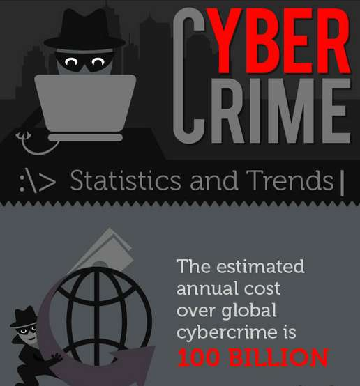 Online Security Stat Charts