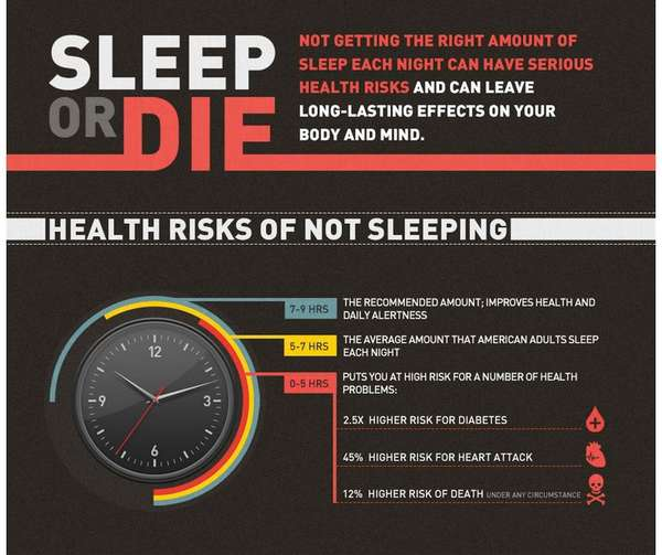 Hazardous Sleep-Depriving Charts