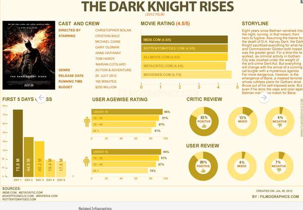 Movie Overview Charts