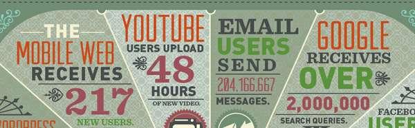 Digital Content Stats