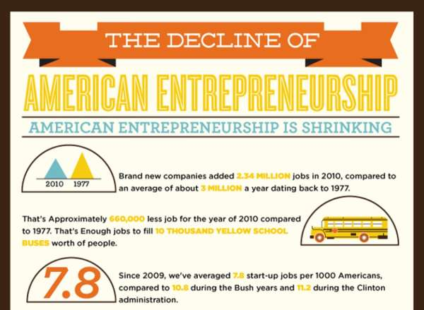 Decline of the american entrepreneur