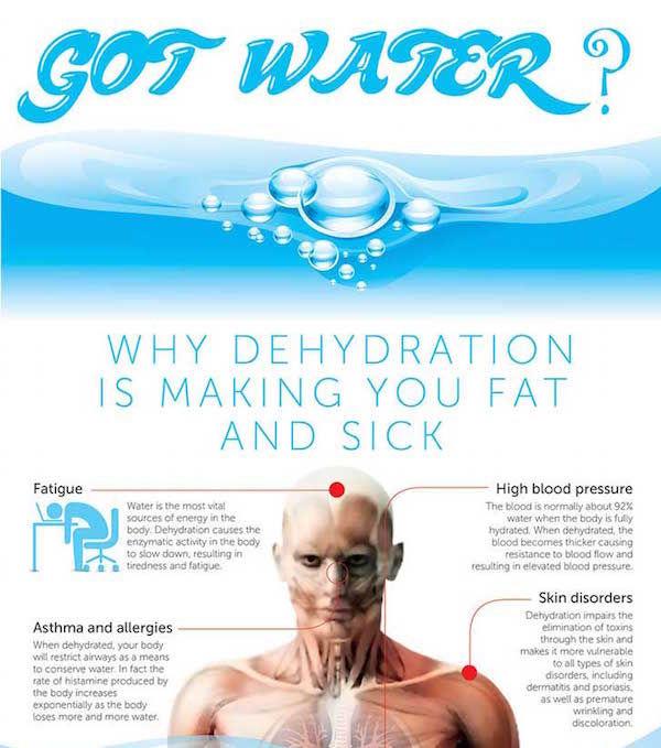 Harmful Hydration Charts
