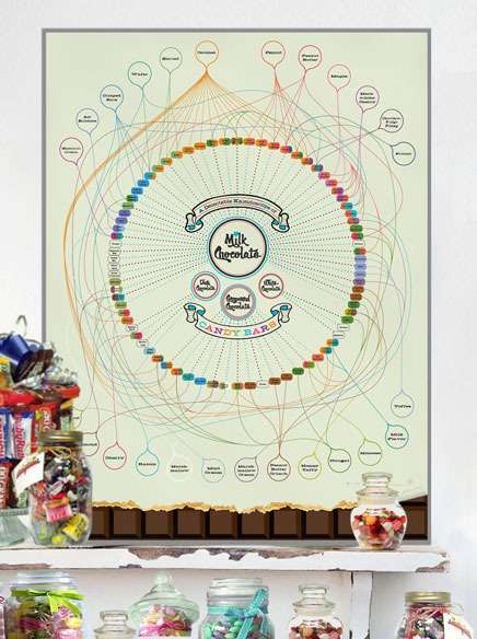 Chocolate Family Trees