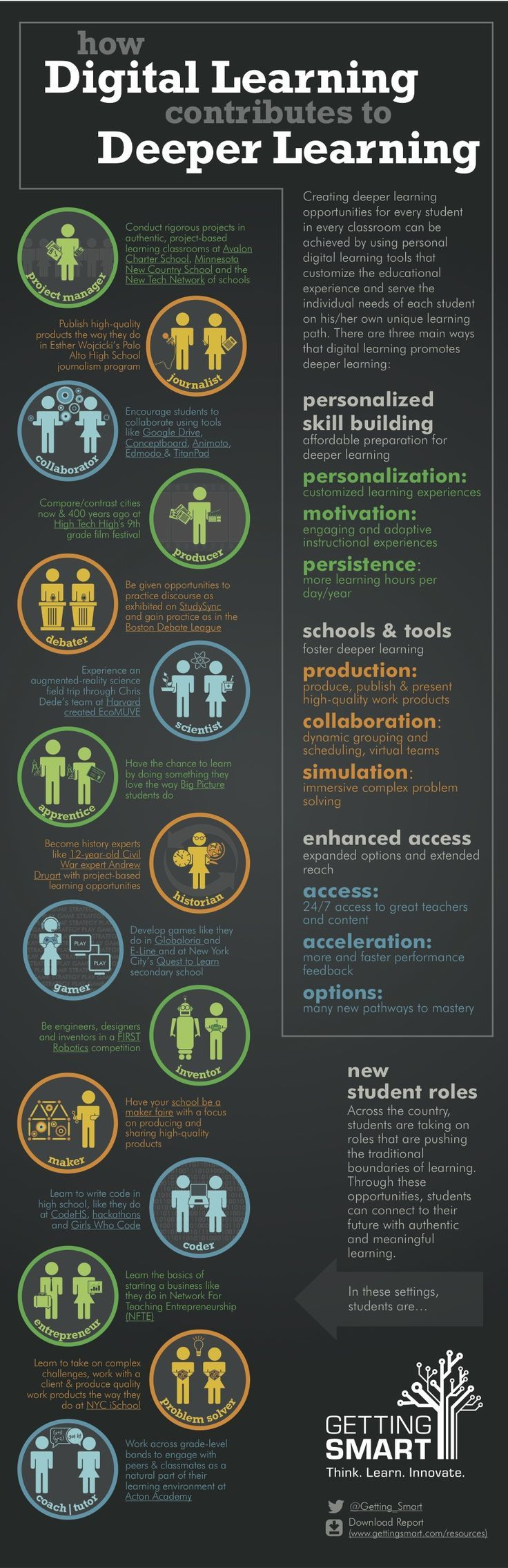 Digital Learning Infographics