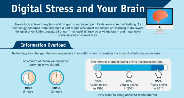 Risky Multitasking Statistics : digital stress infographic