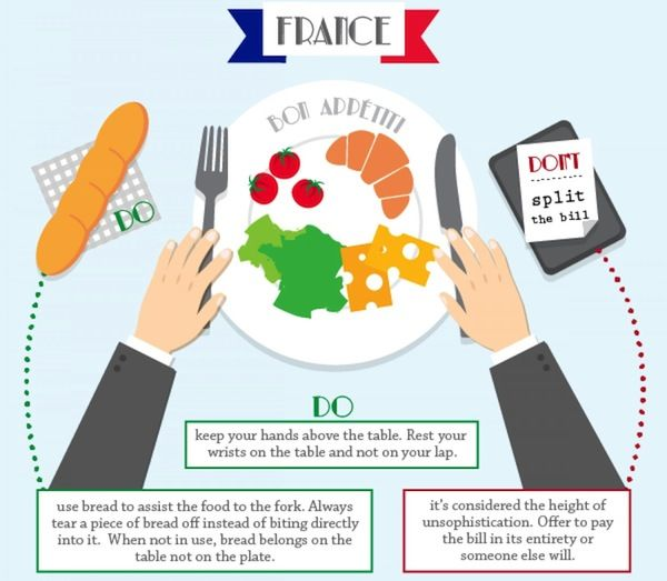Worldly Dining Etiquette Infographics