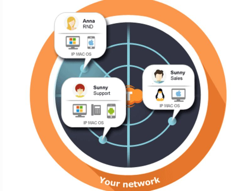 Network Authentication Solutions