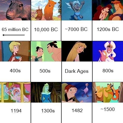 Disney Movie Timelines