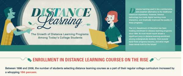 Online Education Charts