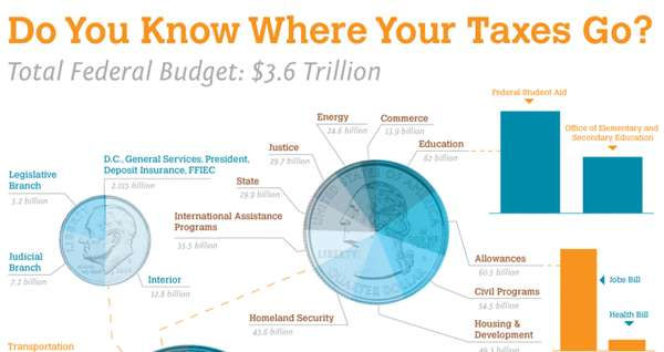 do you know where your taxes go